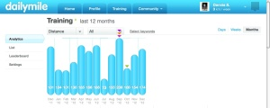 My monthly distance covered on foot as logged in www.dailymile.com